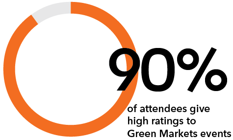 90% of attendees rate Green Markets events Good or better